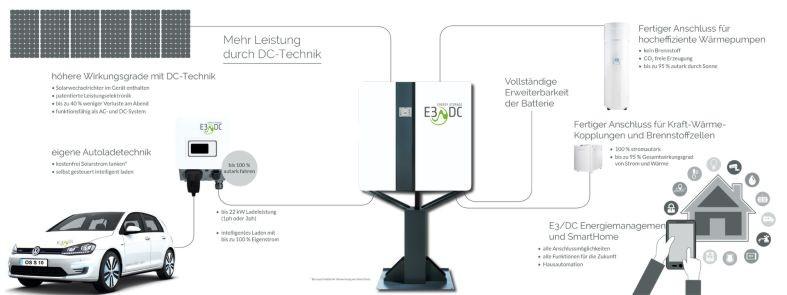E3DC E12 AI Wechselrichter 3 DCB-Z 6.9kWh netto (2.250W)